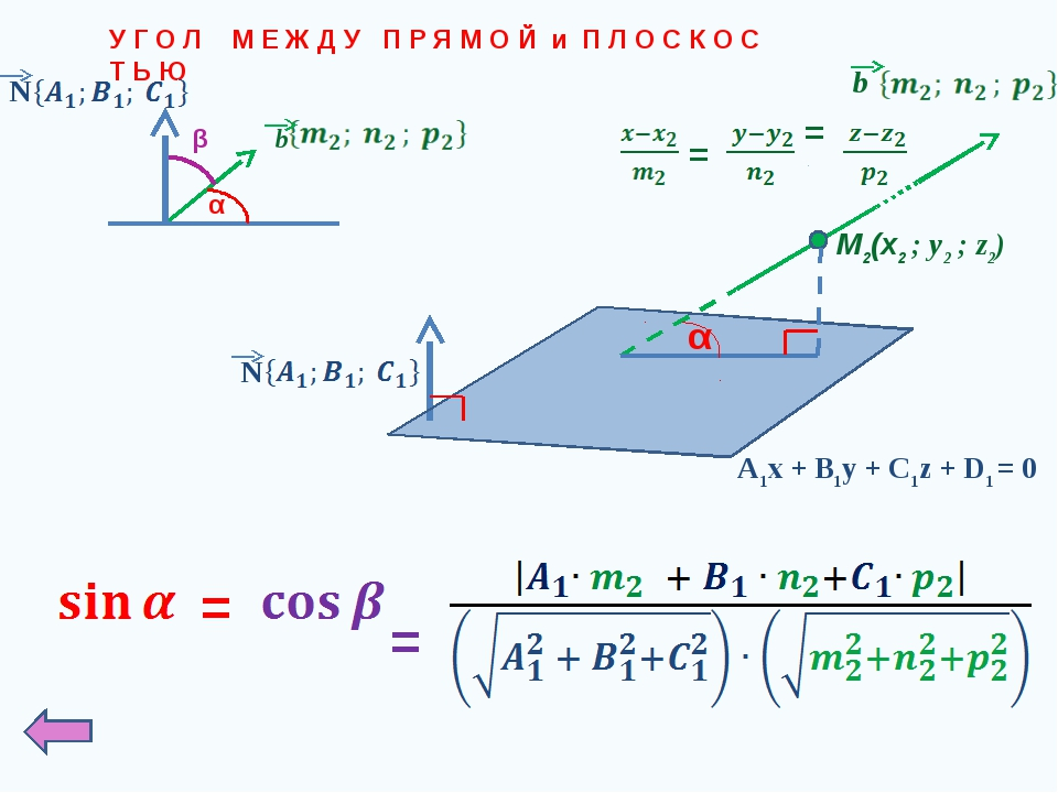 У Г О Л М Е Ж Д У П Р Я М О Й и П Л О С К О С Т Ь Ю M2(x2 ; у2 ; z2) b = = A1...