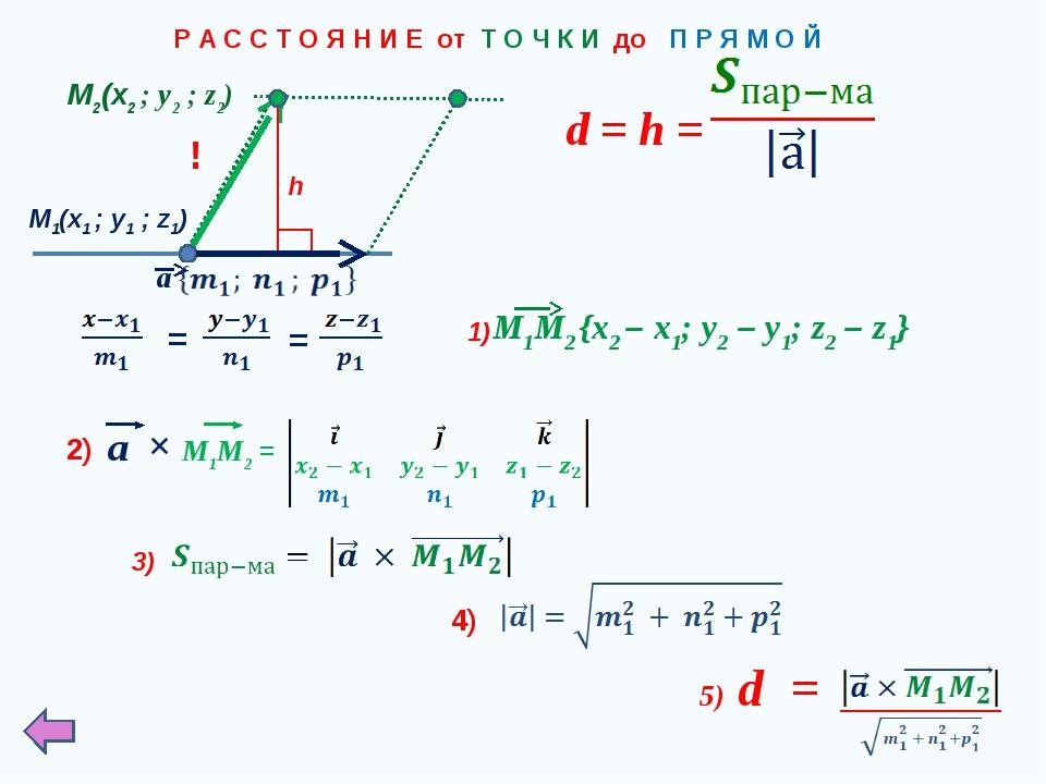 Р А С С Т О Я Н И Е от Т О Ч К И до П Р Я М О Й M1(x1 ; у1 ; z1) a M2(x2 ; у2...