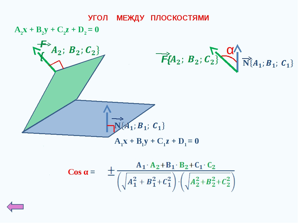 УГОЛ МЕЖДУ ПЛОСКОСТЯМИ A2x + B2y + C2z + D2 = 0 A1x + B1y + C1z + D1 = 0 α Co...