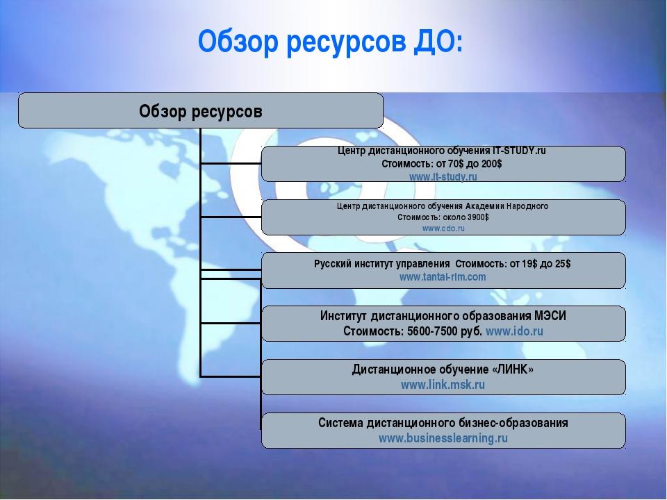 Обзор ресурсов ДО: