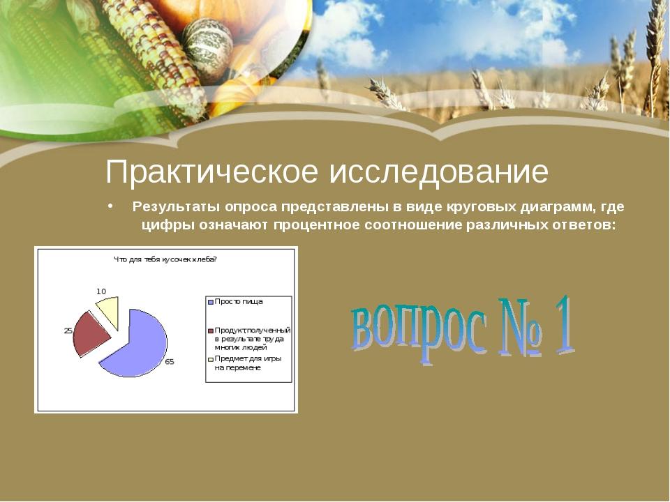 Практическое исследование Результаты опроса представлены в виде круговых диаг...