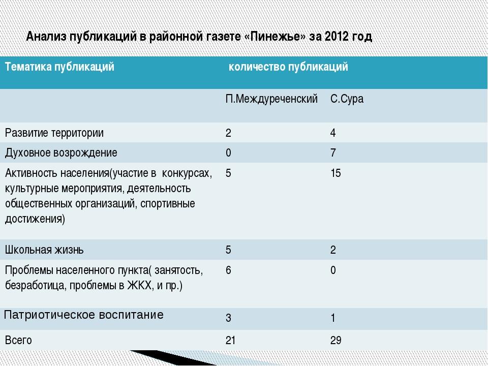 Анализ публикаций в районной газете «Пинежье» за 2012 год Тематика публикаций...
