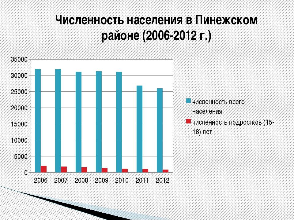 Численность населения в Пинежском районе (2006-2012 г.)