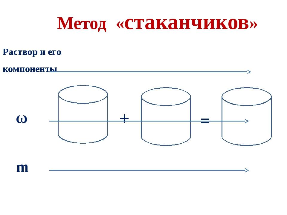 Метод «стаканчиков» ω + = m Раствор и его компоненты