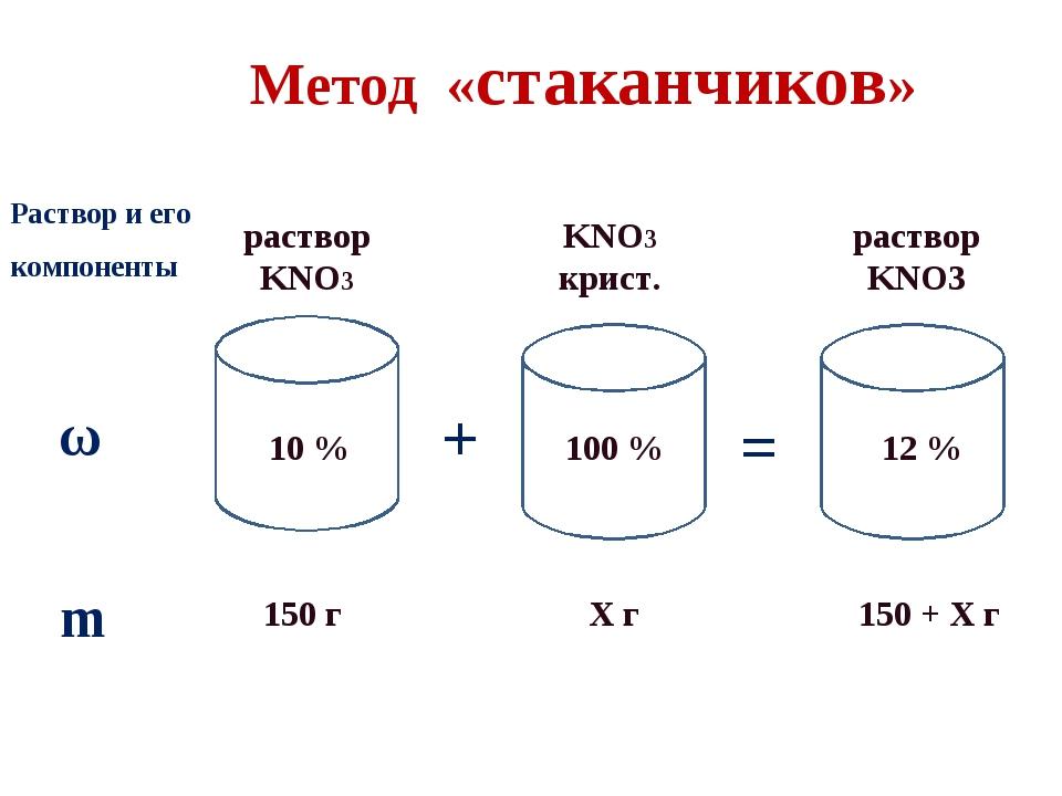 Метод «стаканчиков» ω + = m Раствор и его компоненты раствор KNO3 KNO3 крист....