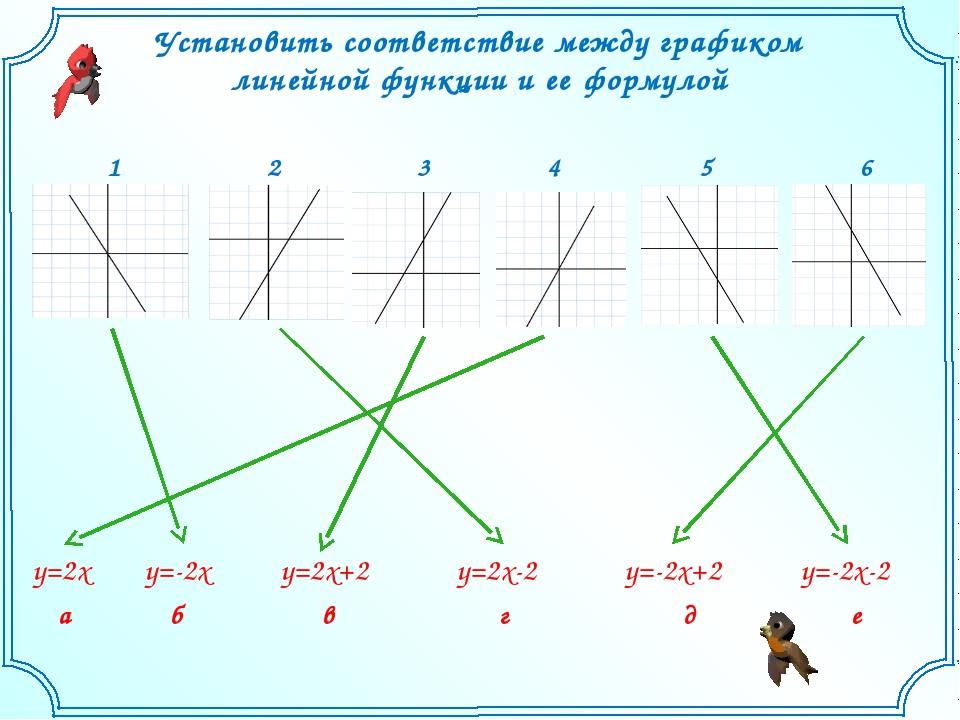 Установить соответствие между графиком линейной функции и ее формулой у=-2х-2...