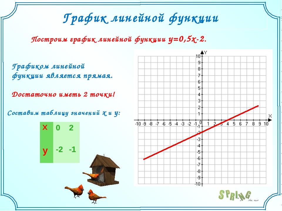 График линейной функции Построим график линейной функции y=0,5x-2. Графиком л...