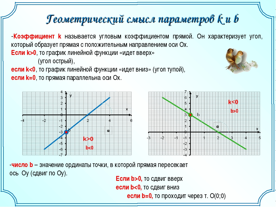 Геометрический смысл параметров k и b -Коэффициент k называется угловым коэфф...