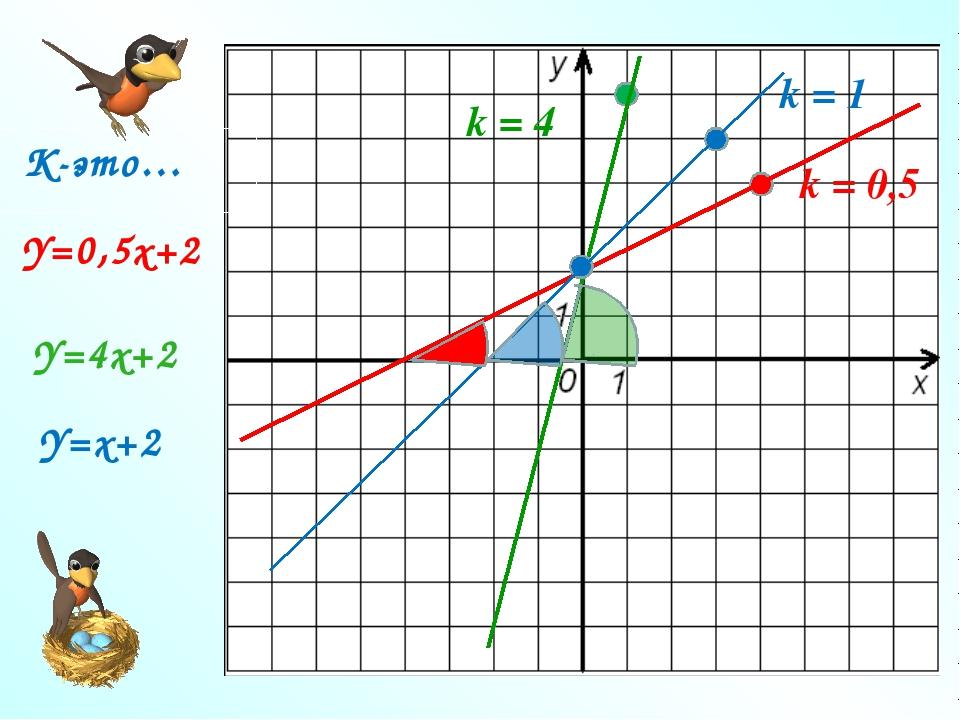 Y=0,5х+2 Y=4х+2 Y=х+2 k = 0,5 k = 4 k = 1 К-это…