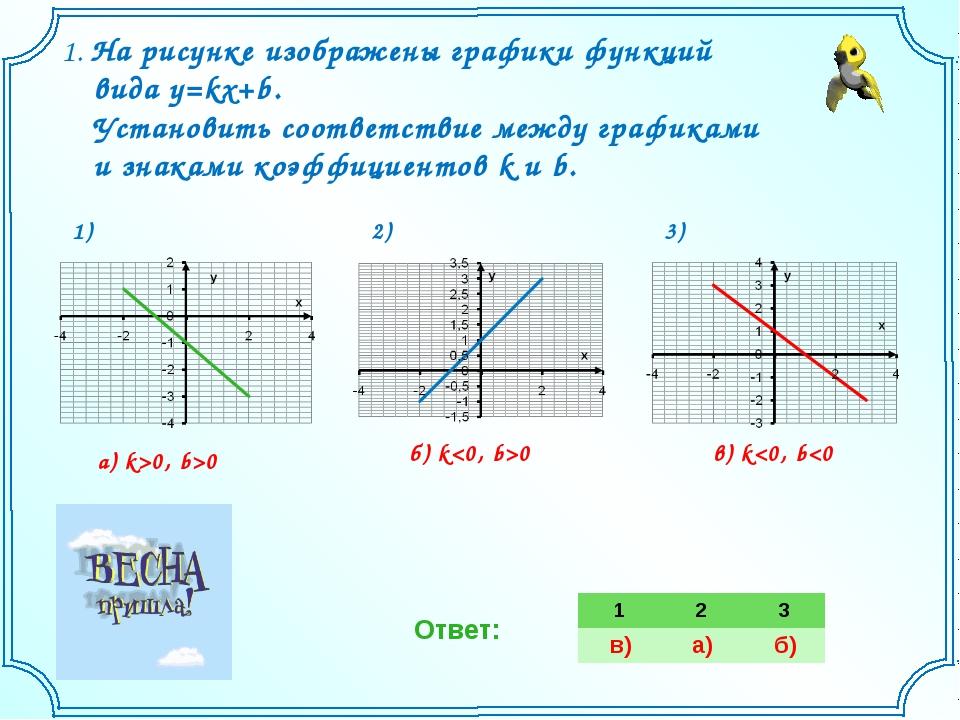 1. На рисунке изображены графики функций вида y=kx+b. Установить соответстви...