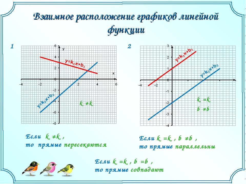 Взаимное расположение графиков линейной функции 1 2 Если k₁≠k₂, то прямые пер...