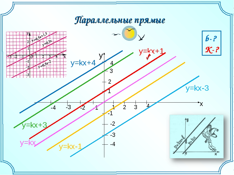 x -1 -2 -3 -4 4 3 2 1 -1 -2 -3 -4 1 2 3 4 y=kx y=kx+1 y=kx+3 y=kx+4 y=kx-1 y=...