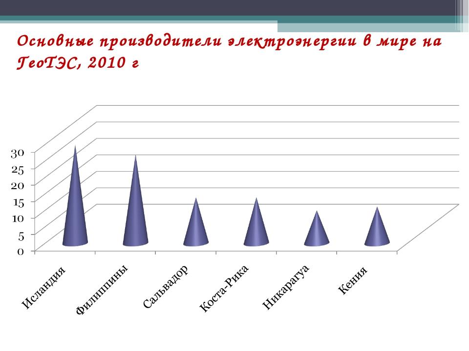 Основные производители электроэнергии в мире на ГеоТЭС, 2010 г