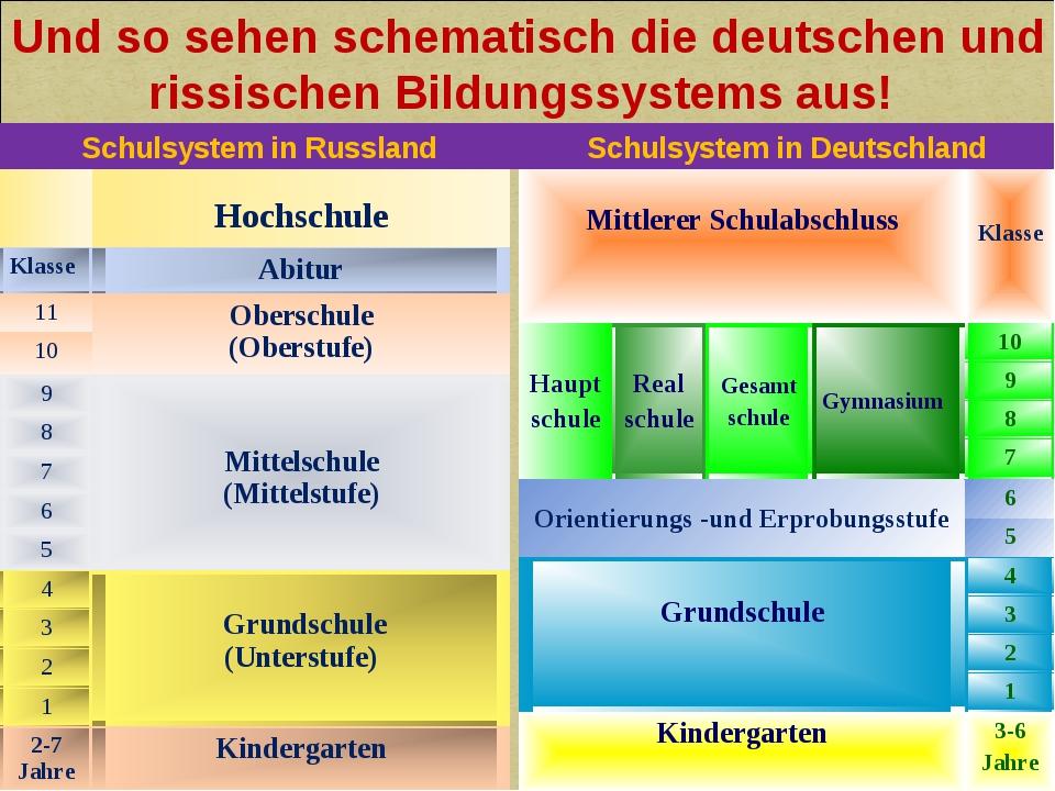 Schulsystem in Deutschland Schulsystem in Russland Und so sehen schematisch d...