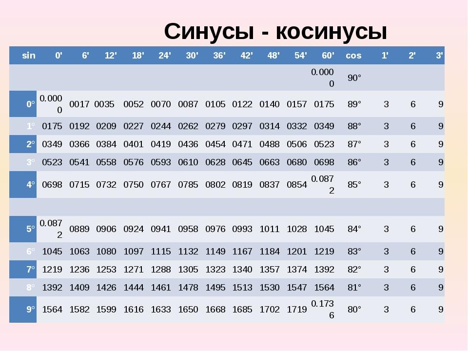 Синусы - косинусы sin 0' 6' 12' 18' 24' 30' 36' 42' 48' 54' 60' cos 1' 2' 3'...