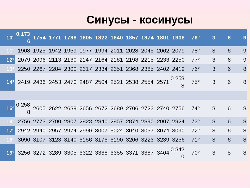 Синусы - косинусы 10° 0.1736 1754 1771 1788 1805 1822 1840 1857 1874 1891 190...