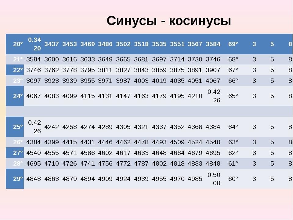 Синусы - косинусы 20° 0.3420 3437 3453 3469 3486 3502 3518 3535 3551 3567 358...