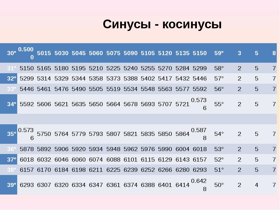 Синусы - косинусы 30° 0.5000 5015 5030 5045 5060 5075 5090 5105 5120 5135 515...