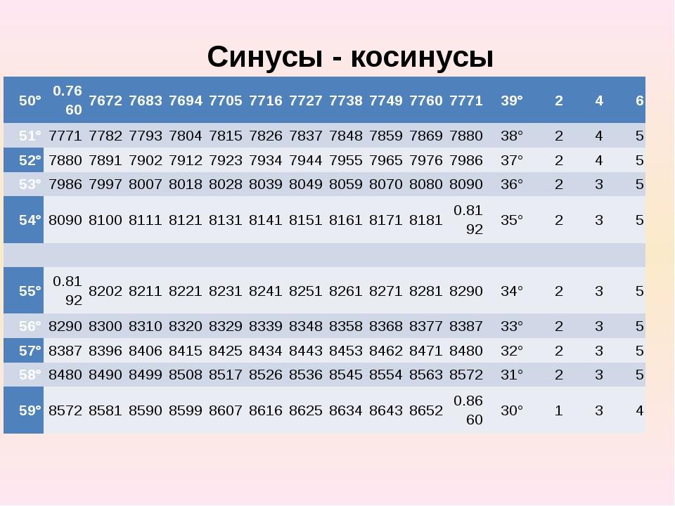 Синусы - косинусы 50° 0.7660 7672 7683 7694 7705 7716 7727 7738 7749 7760 777...