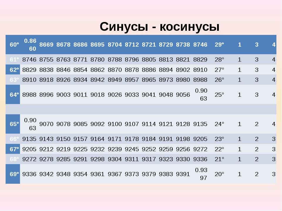 Синусы - косинусы 60° 0.8660 8669 8678 8686 8695 8704 8712 8721 8729 8738 874...