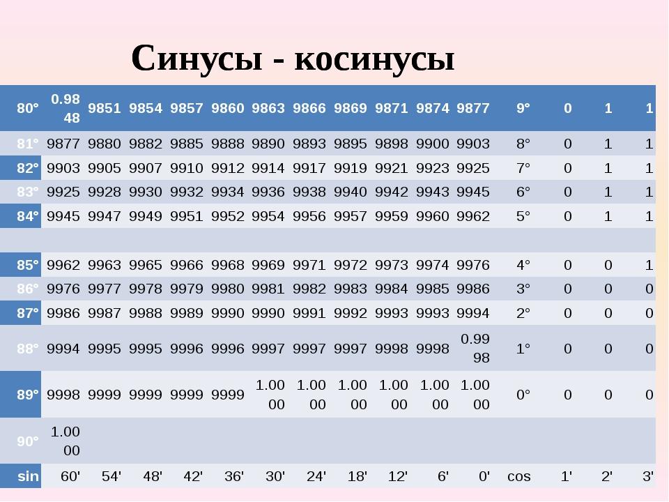 Синусы - косинусы Синусы - косинусы 80° 0.9848 9851 9854 9857 9860 9863 9866...