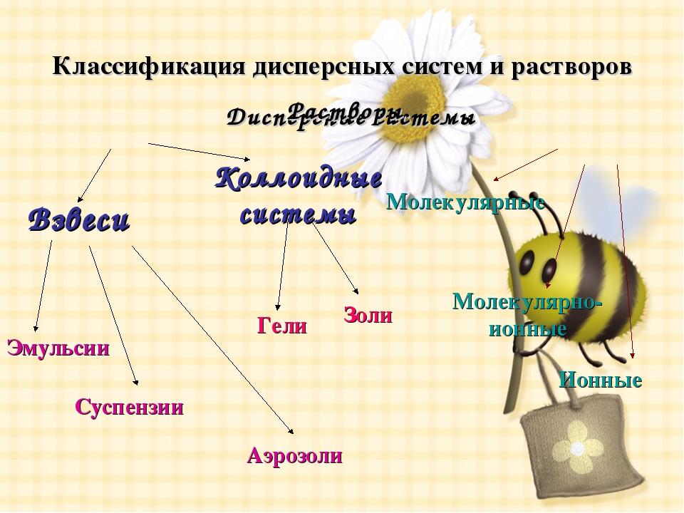 Классификация дисперсных систем и растворов Дисперсные системы Растворы Взвес...
