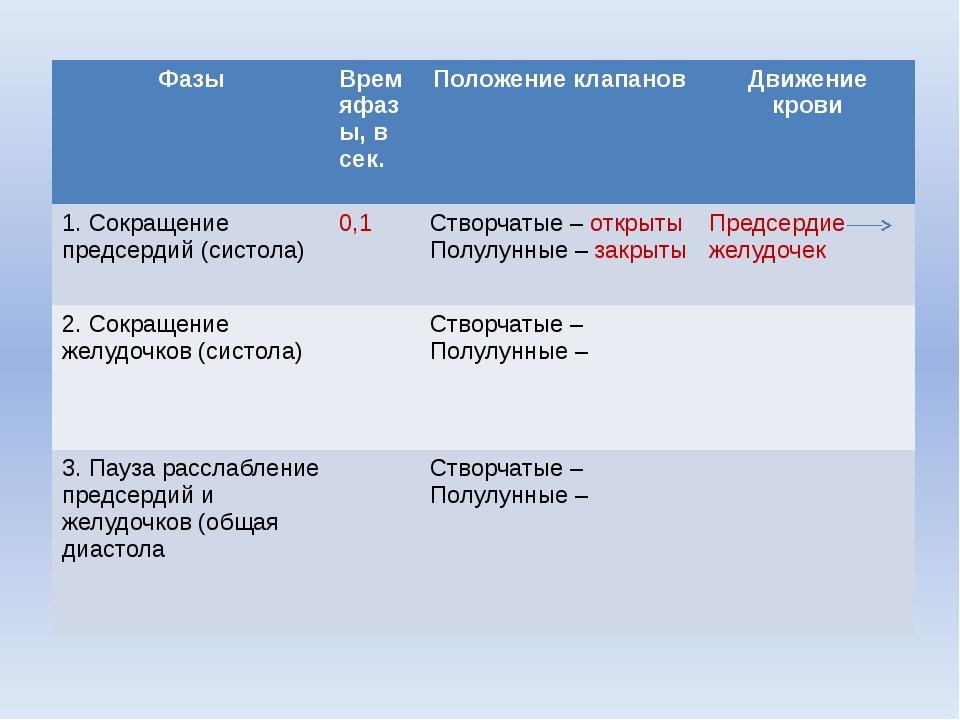 """Шишловская Е. Л., лицей """"Серпухов"""" Фазы Времяфазы, в сек. Положение клапанов..."""