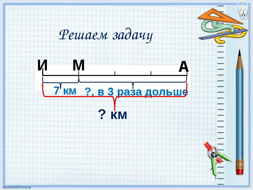 И М А 7 км ?, в 3 раза дольше ? км Решаем задачу