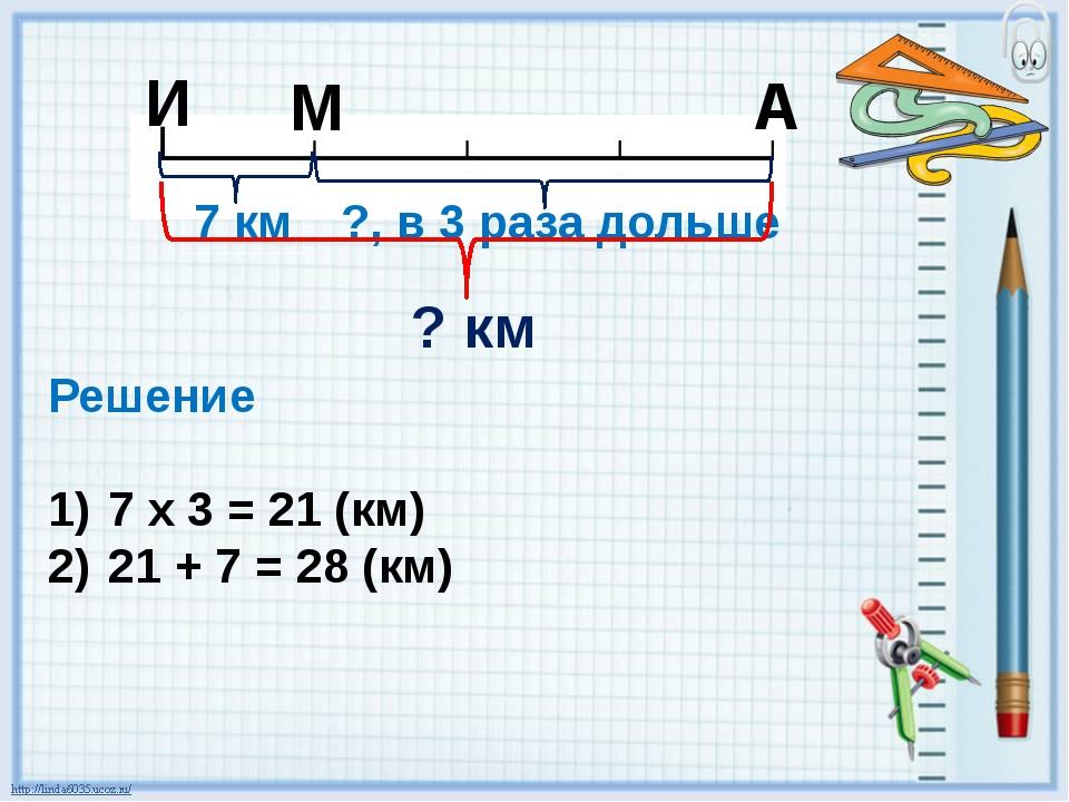 И М А 7 км ?, в 3 раза дольше ? км Решение 7 х 3 = 21 (км) 21 + 7 = 28 (км)