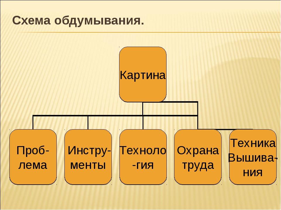 Схема обдумывания.