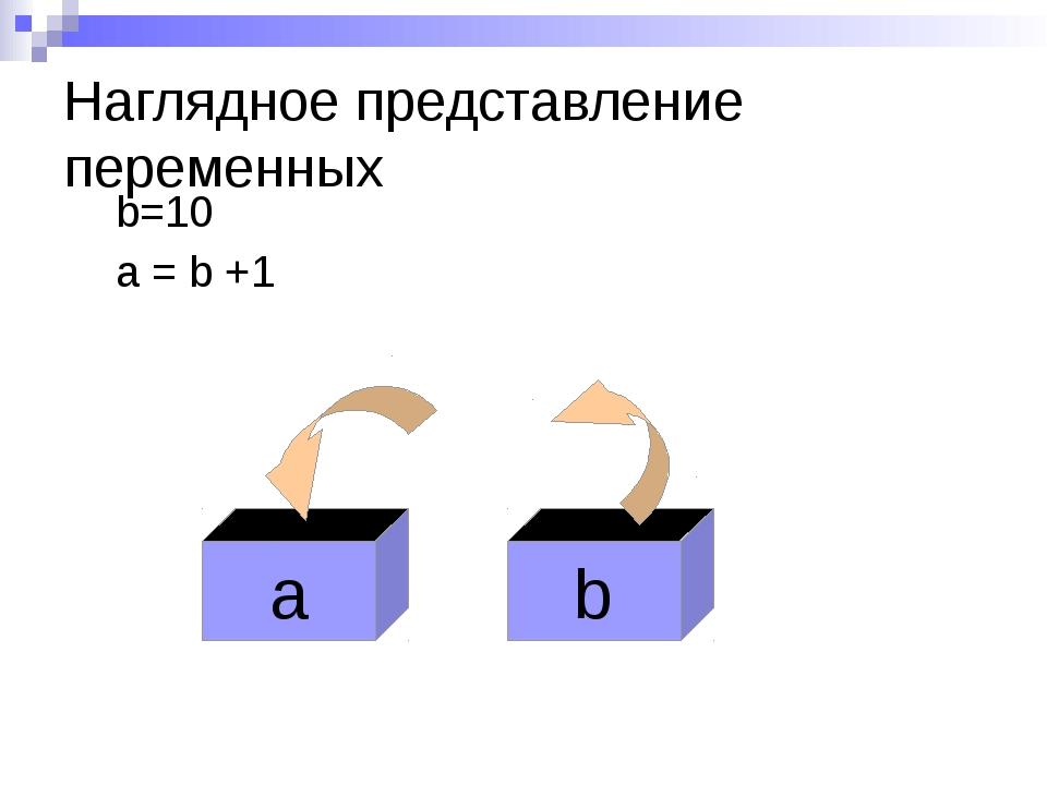 Наглядное представление переменных b=10 a = b +1 b 10 +1 a 11
