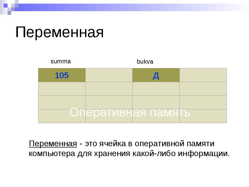 Переменная 105 Д summa bukva Оперативная память Переменная - это ячейка в опе...
