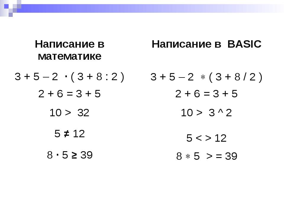 Написание в математике Написание вBASIC 3 + 5 – 2∙( 3 + 8 : 2 ) 3 + 5 – 2( 3...