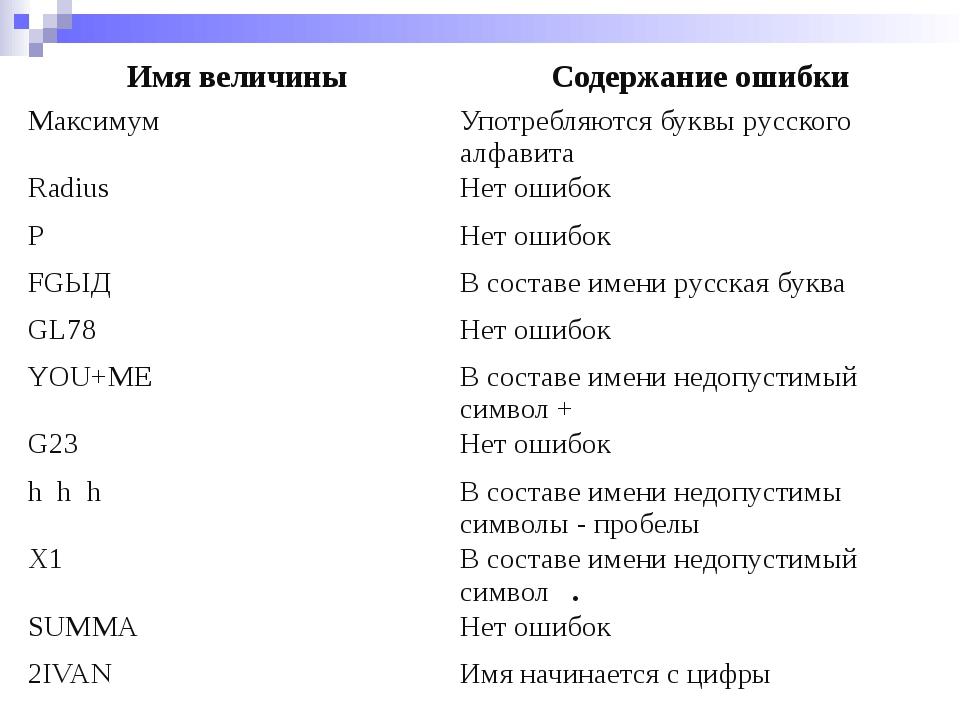 Имя величины Содержание ошибки Максимум Употребляются буквы русского алфавита...