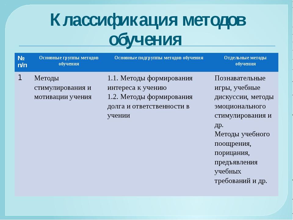 Классификация методов обучения №п/п Основные группы методов обучения Основные...