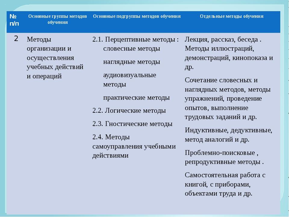 №п/п Основные группы методов обучения Основные подгруппы методов обучения От...