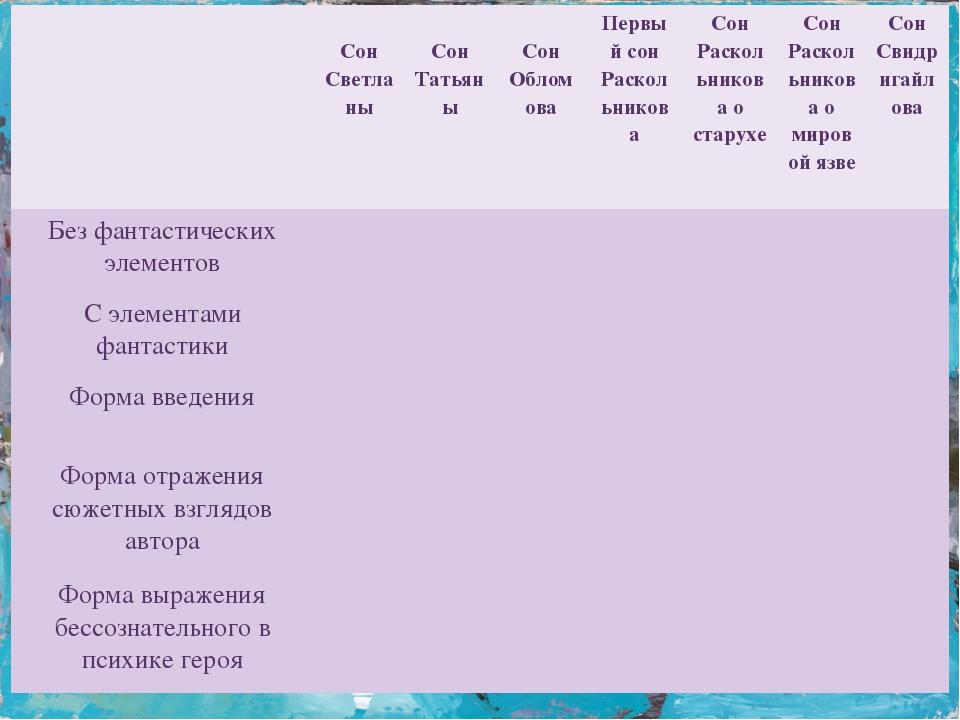 Сон Светланы Сон Татьяны Сон Обломова Первый сон Раскольникова Сон Раскольни...