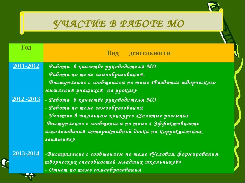 УЧАСТИЕ В РАБОТЕ МО Год Вид деятельности 2011-2012 - Работа в качестве руково...