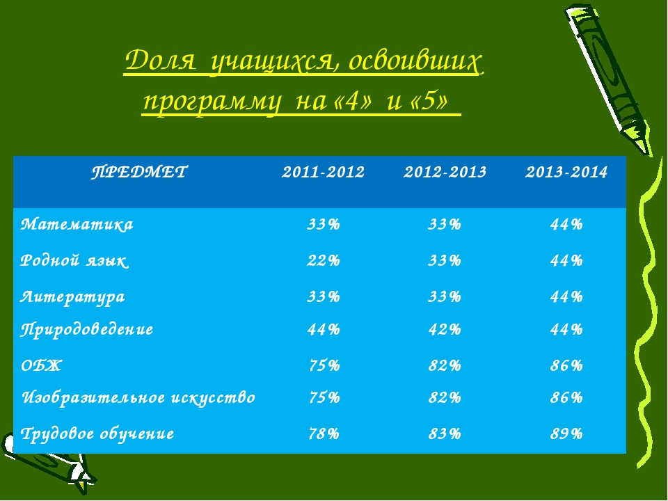 Доля учащихся, освоивших программу на «4» и «5» ПРЕДМЕТ 2011-2012 2012-2013 2...