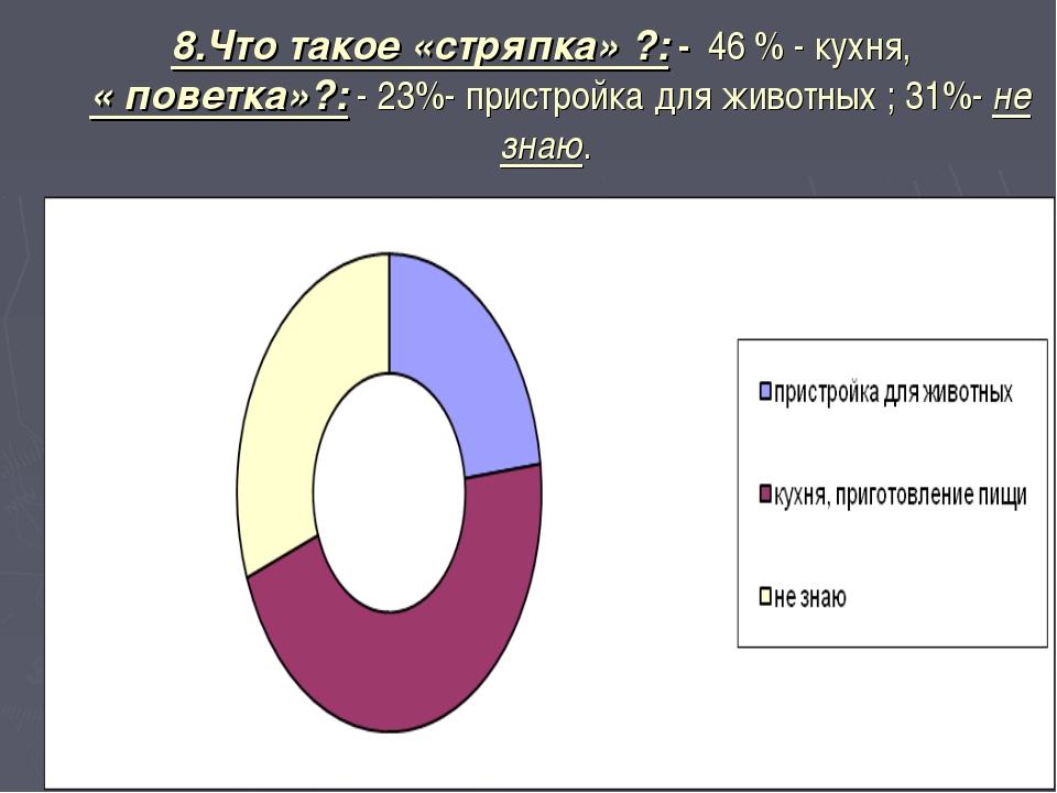 8.Что такое «стряпка» ?: - 46 % - кухня, « поветка»?: - 23%- пристройка для ж...