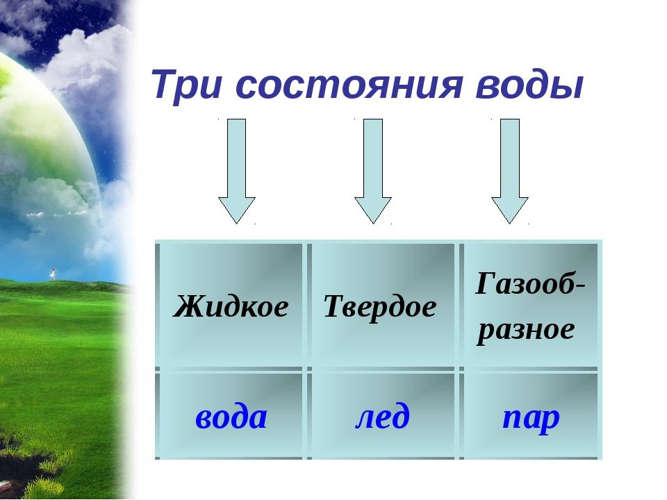 Три состояния воды ЖидкоеТвердое Газооб- разное водаледпар