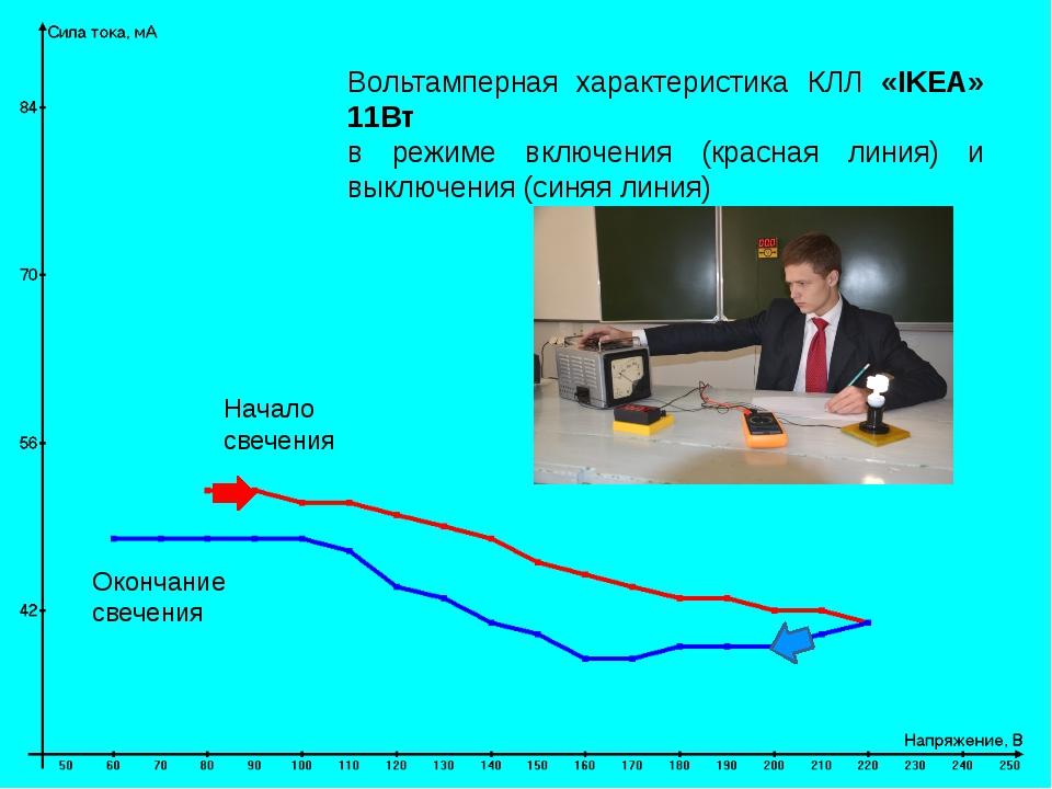 Вольтамперная характеристика КЛЛ «IKEA» 11Вт в режиме включения (красная лини...