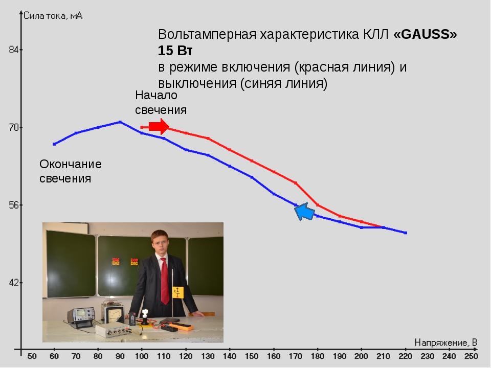 Вольтамперная характеристика КЛЛ «GAUSS» 15 Вт в режиме включения (красная ли...