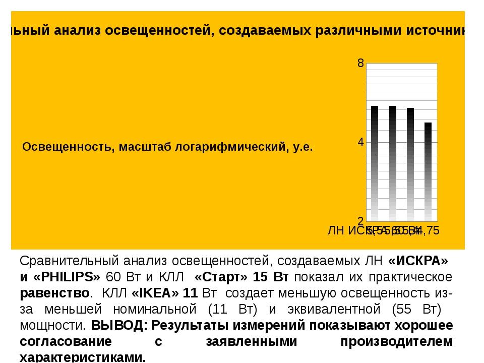 Сравнительный анализ освещенностей, создаваемых ЛН «ИСКРА» и «PHILIPS» 60 Вт...