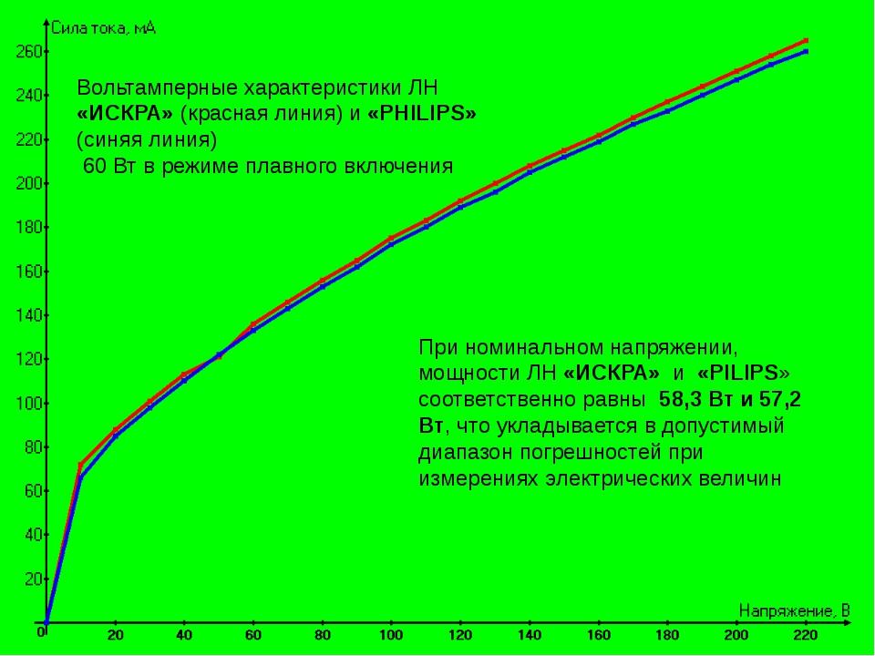 Вольтамперные характеристики ЛН «ИСКРА» (красная линия) и «PHILIPS» (синяя л...