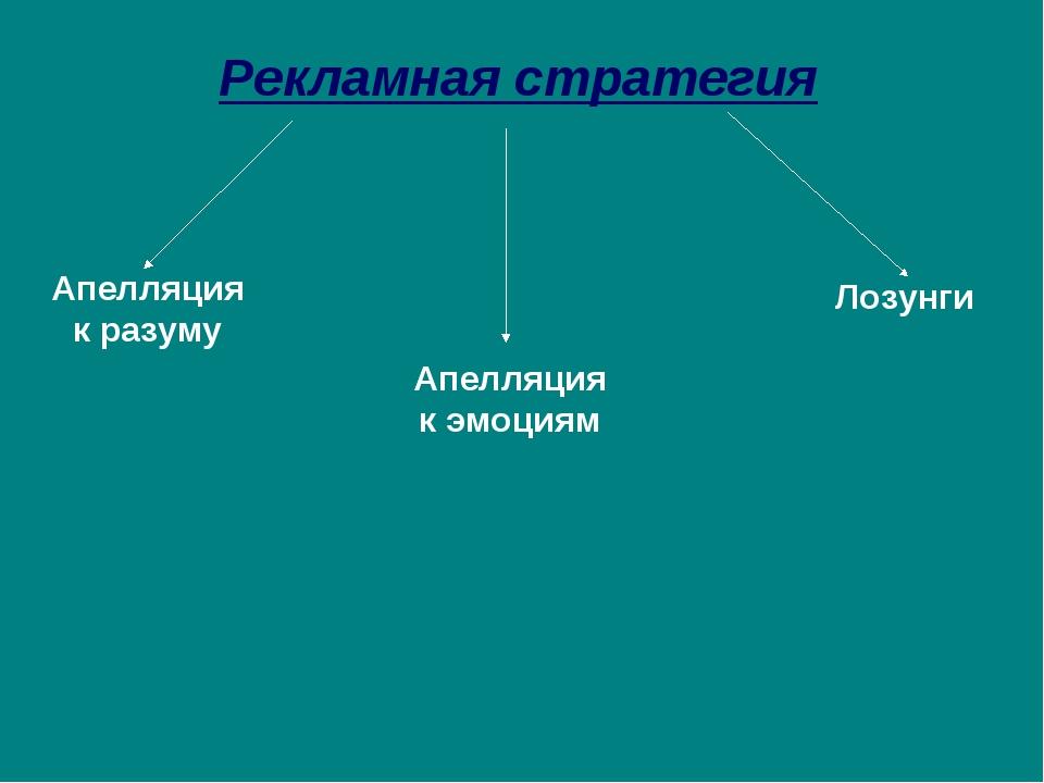 Рекламная стратегия Апелляция к разуму Апелляция к эмоциям Лозунги