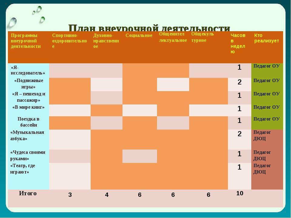 План внеурочной деятельности 1 класс (2011/12 учебный год) Программы внеуроч...