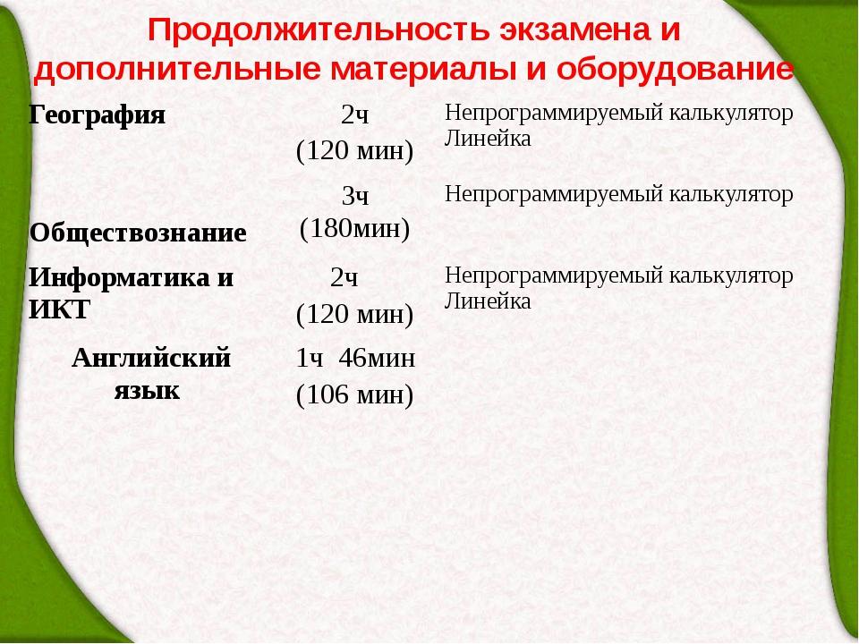 Продолжительность экзамена и дополнительные материалы и оборудование Географи...