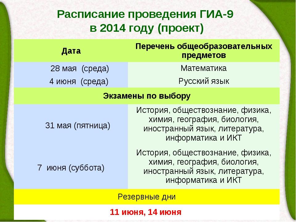 Расписание проведения ГИА-9 в 2014 году (проект) Дата Перечень общеобразовате...