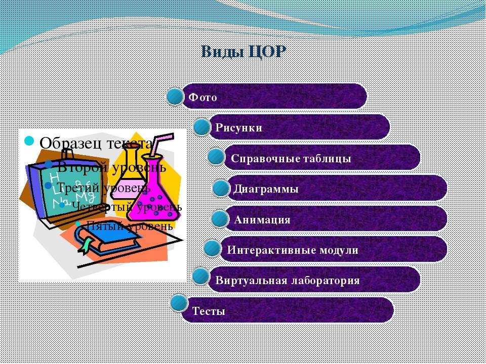Оборудование для интерактивных уроков Компьютер учителя Интерактивная доска Д...